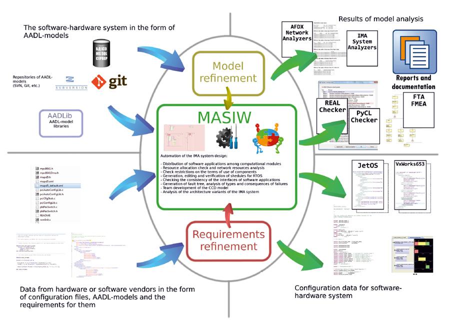 Masiw Software Tools For Development Of Integrated Modular Avionics